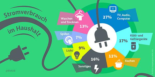 Infografik zum Stromverbrauch im Haushalt